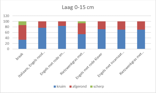 Laag 0-10cm.png